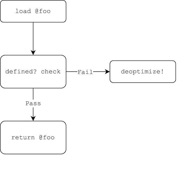Function foo with optimization