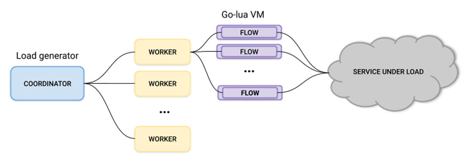 A flow diagram showing how we generate load with go-lua