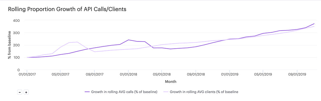 The increasing growth of our API RPM quarter over quarter since 2017 overlaid with growth in active API clients