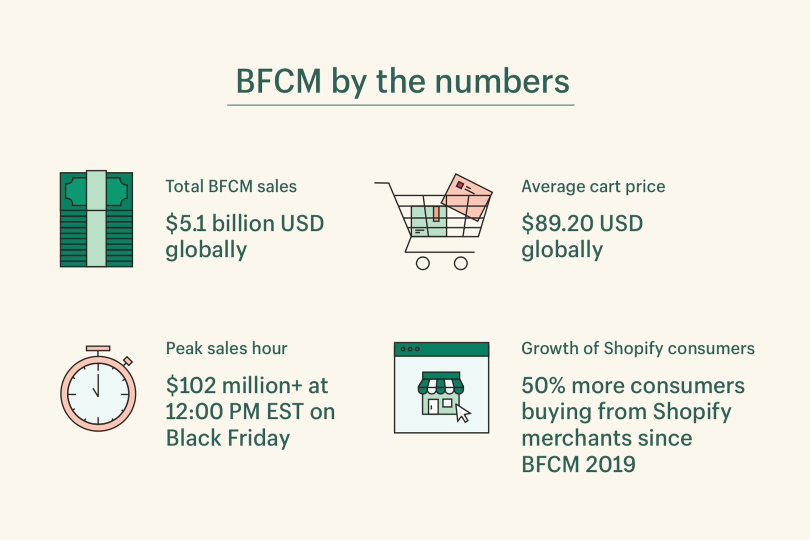 BFCM by the numbers globally 2020: Total Sales: $5.1B USD, Average cart prices $89.20 USD, Peak sales hour $102M+ at 12 pm EST, 50% more consumers buying from Shopify Merchant