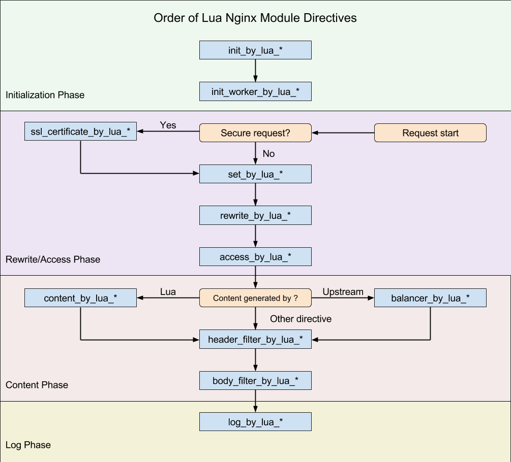 A flow chart showing the order different Lua callbacks are run in the nginx request lifecycle.