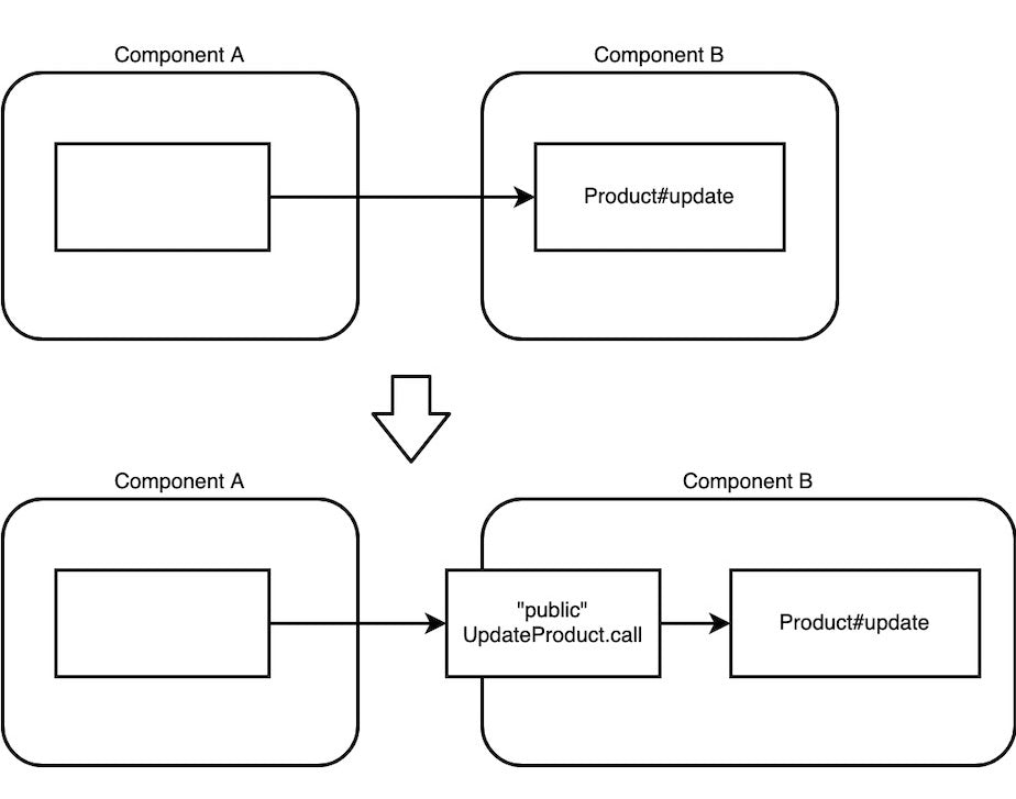 The simplest possible way to introduce a public interface to a private implementation