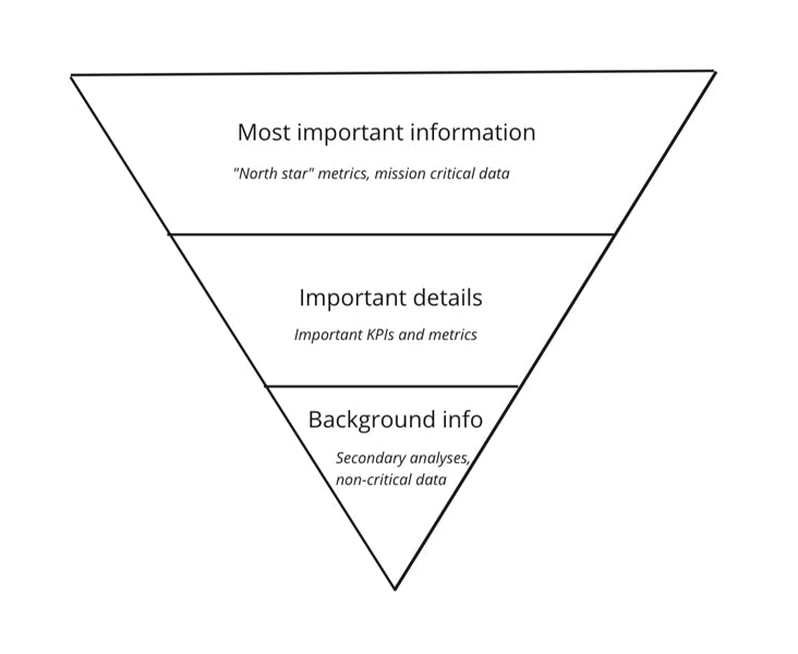 Above is an inverted pyramid demonstrating  how you can think about the hierarchy of the information you present in your dashboard.