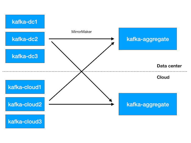 Apache Kafka deployment during our move to the cloud