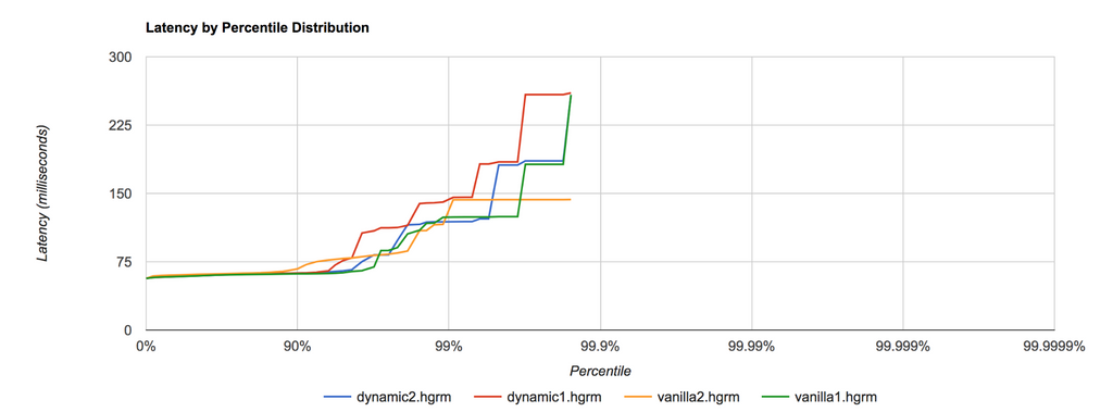 Latency by percentile distribution - Dynamic configuration enabled vs disabled