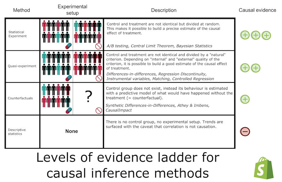 Levels of evidence ladder. First level (clearest evidence): A/B tests (a.k.a statistical experiments). Second level (reasonable level of evidence): Quasi-experiments (including Difference-in-differences, matching, controlled regression). Third level (weakest level of evidence): Full estimation of counterfactuals. Bottom of the chart: descriptive statistics—provides no direct evidence for causal relationship.
