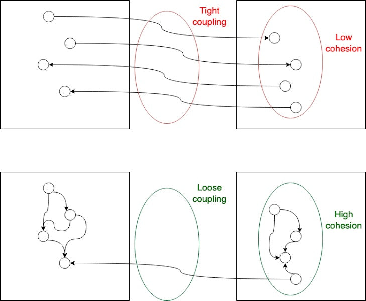 Tight coupling with low cohesion and loose coupling with high cohesion