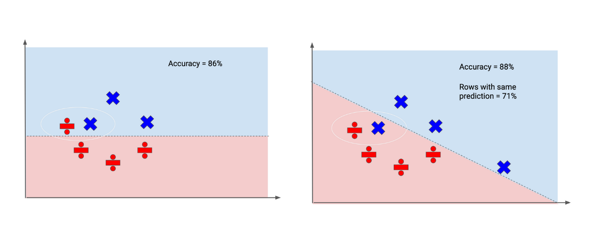 Two graphs side by side representing model Q1 on the left and model Q2 on the right. The graphs highlight the difference between accuracy and how overfitting can change that.
