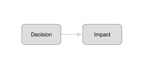 A Decision Has a Direct Link to the Impact