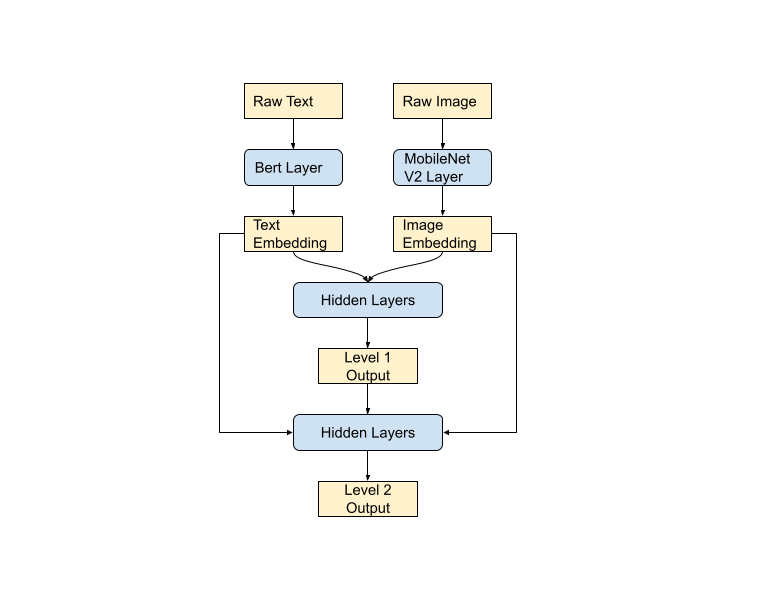 Outline of model structure for the first 2 levels of the taxonomy