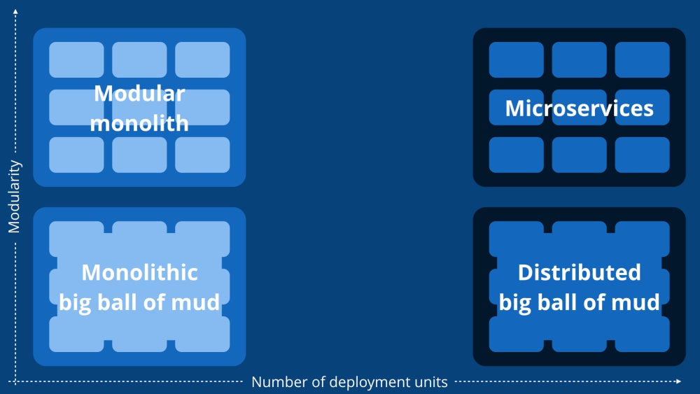 Monolith vs Microservices by Simon Brown