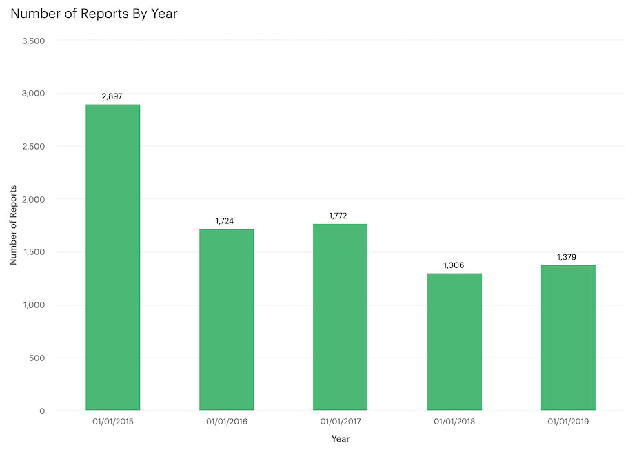 Number of Reports by Year - Number of Reports vs. Year