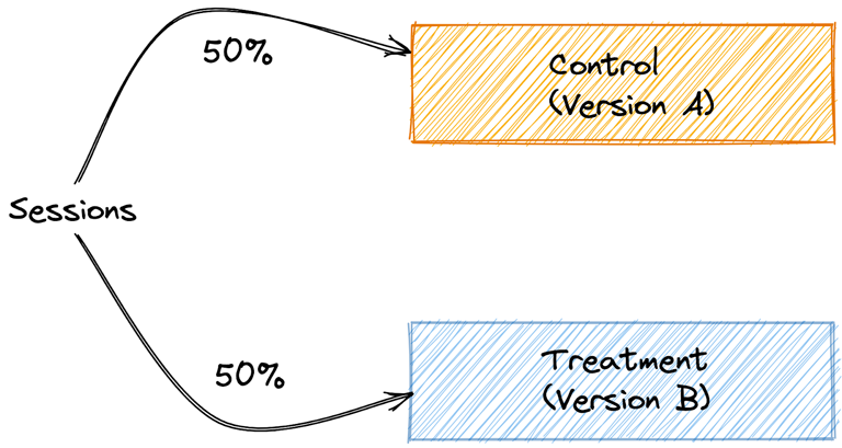 Online A/B test with session level randomization