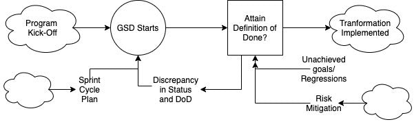 Flow diagram showing the inputs considered to start a cycle and begin GSD to the inputs needed to attain the definition of done and finally implementation