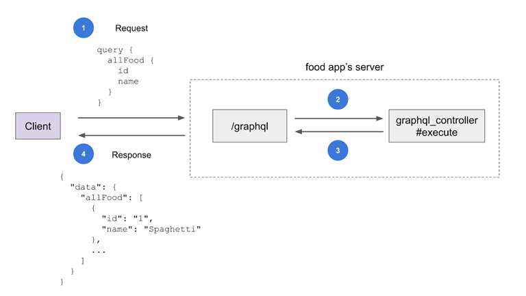 A flow diagram showing the steps to execute a query between the client and the food app's server.