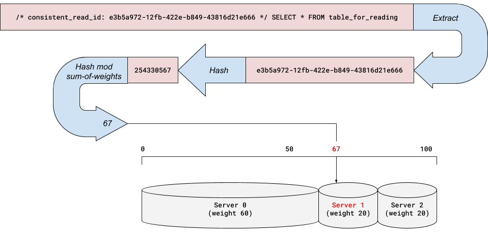The <code>consistent_read_id</code> is used to generate a hash that yields an index into a weighted list of servers.  In this example, Every time we receive this particular consistent_ read_ id, server 1 will be selected.