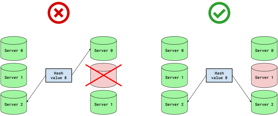 Indexing into configured servers rather than available servers provides a better chance of consistency in case of server failures