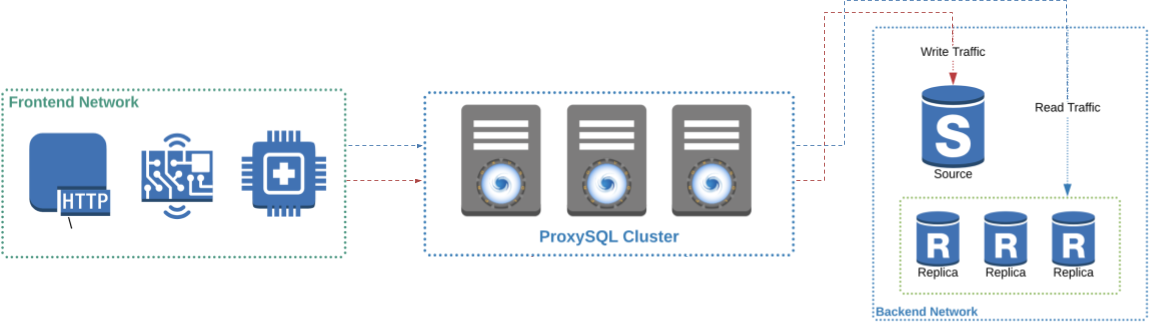 A modified illustration from the ProxySQL website shows its place in our architecture