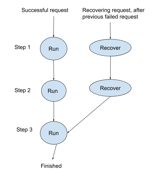 The flow through the steps of the initial `run`, versus a subsequent `recover`, after the initial run failed on step 3