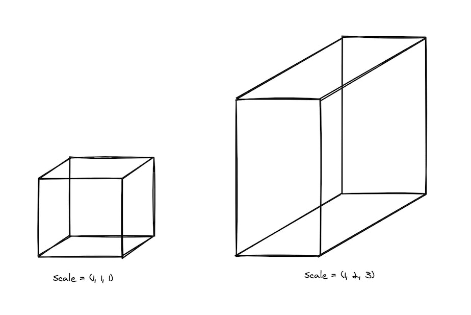 A scale of (1,2,3) used to resize the whole object