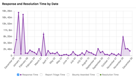 Shopify response and resolution time by date