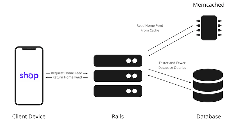 A flow diagram showing the state of the Shop app after the caching solution is introduced