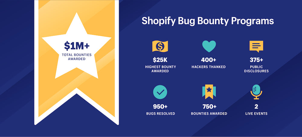 Shopify's Bug Bounty Program Stats: Highest Bounty Award $25K. Over 400+ Hackers Thanked. Over 950+ Bugs Resolved. 750+ Bounties Awarded. 375+ Public Disclosures. Held 2 Live Events