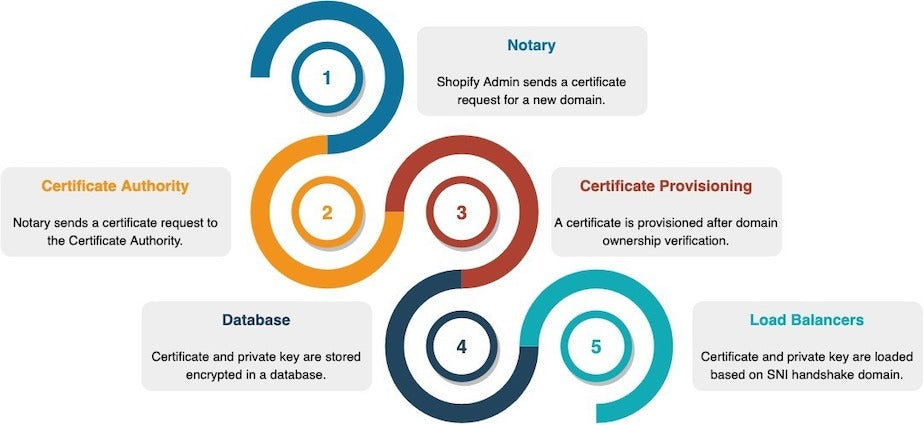 Shopify's Notary System