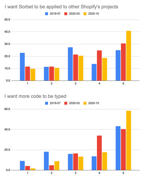 A bar graph showing the increasing strongly agree answer over time to the question I want Sorbet to be applied to other Shopify projects. Below that graph is a bar graph showing the increasing strongly agree answer over time to the question I want more code to be typed.