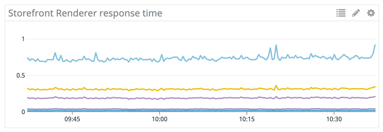 A line graph showing Storefront Renderer Response time
