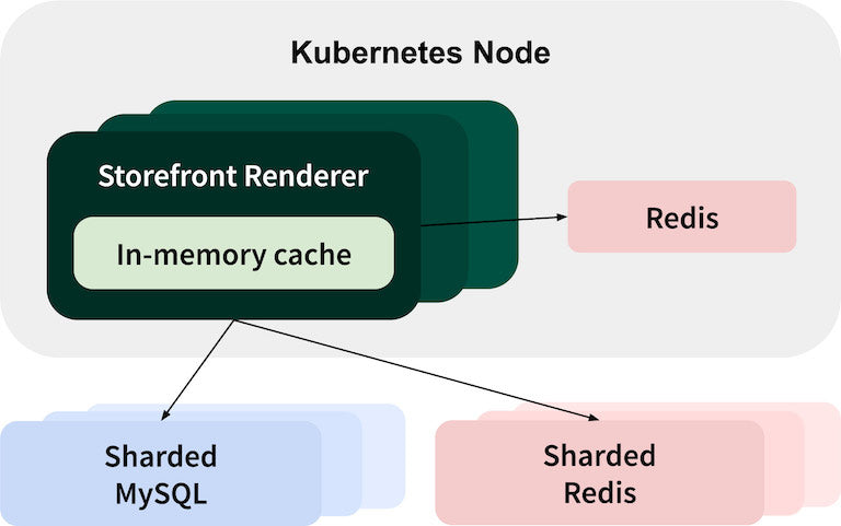 A data scheme diagram showing that the Storefront Renderer and Redis instance are contained in a Kubernetes node. Within the Storefront Renderer is an In-memory cache. The Storefront Renderer sends Redis data. The Storefront Renderer sends data to two sharded data stores outside of the Kubernetes node: Sharded MySQL and Sharded Redis