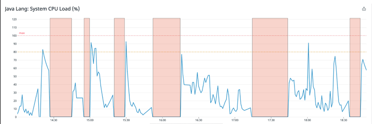 A line graph showing Java Lang:System CPU load in percent over a period of 5 hours before the change. The graph highlights the spikes where metric dropouts happened six times.
