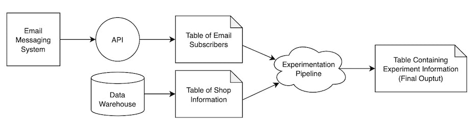 Example of a system diagram for email experiment pipeline
