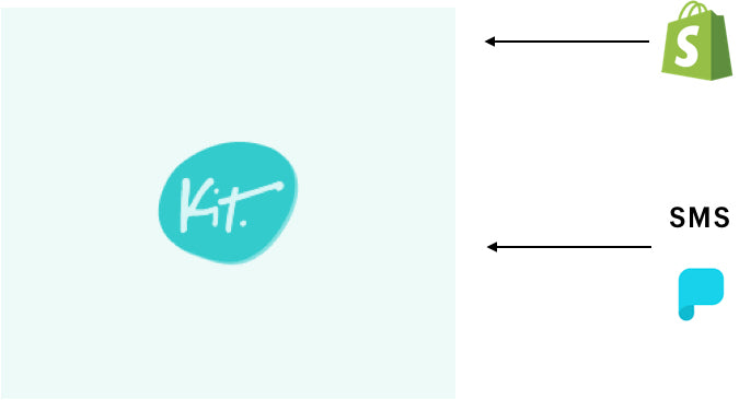 System interaction diagram for heuristic rules based recommendation. There are two major systems that Kit interacts with: Shopify for product suggestions; messaging channels for communication with business owners
