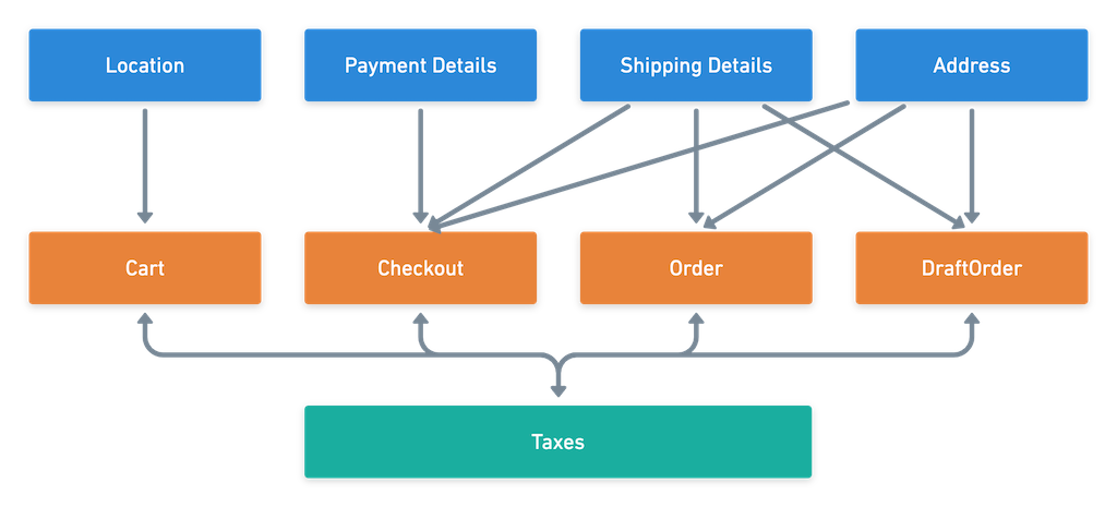 Tax Engine Structure Before Componentization