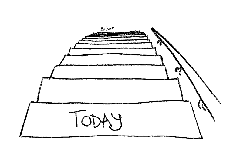 """An illustration of stairs with label, """"today"""" on closest and largest step, and """"before"""" off in the distance"""