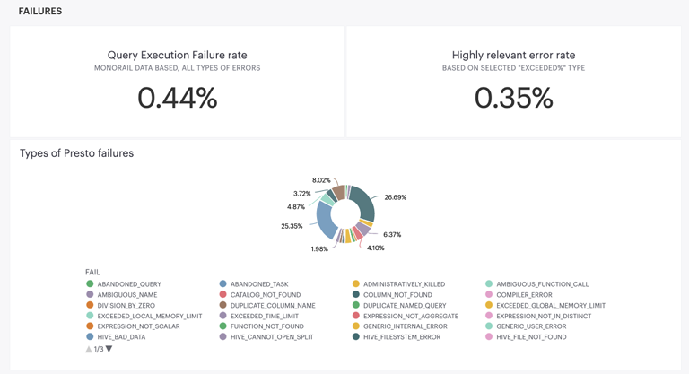 A dashboard showing 0.44% Query Execution Failure rate and a 0.35% Highly relevant error rate. The dashboard includes a breakdown of the types of Presto errors.