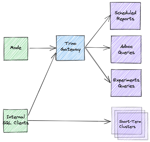 A system diagram of the Trino infrastructure after changes. Mode and internal clients both feed into the Trino Gateway. The Gateway feeds into Scheduled Reports, Ad hoc queries, and experimental queries. In addition, the Internal SQL clients feed into Short-Term clusters