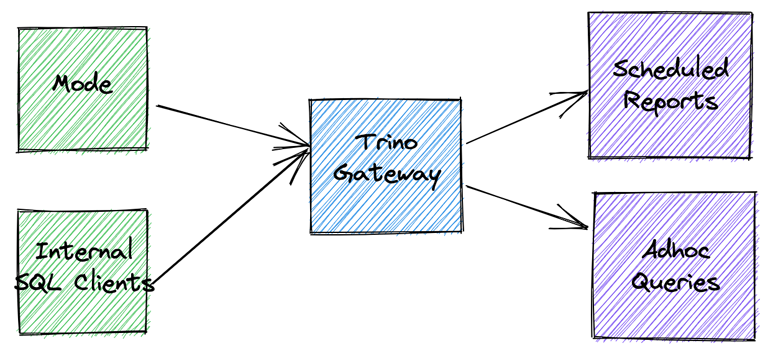 A system diagram showing the Trino infrastructure before changes. Mode and internal SQL clients feed into the Trino Gateway. The Gateway feeds into scheduled reports and adhoc queries.