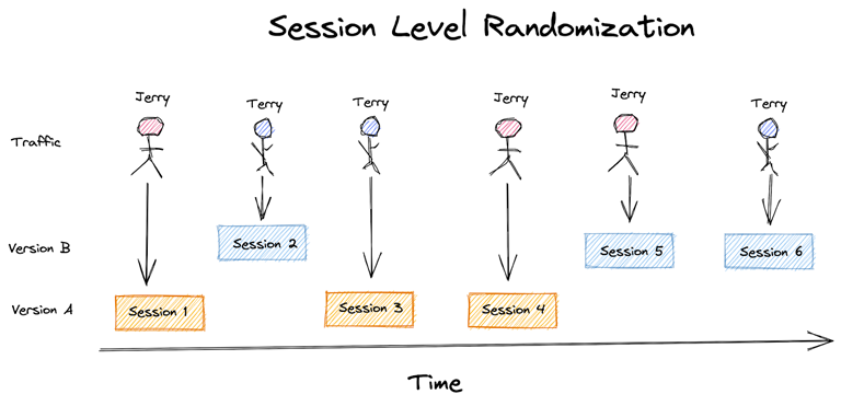 User experience with session level randomization
