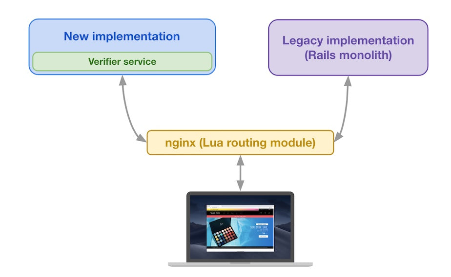 Legacy implementation and new implementation at the same conceptual layer