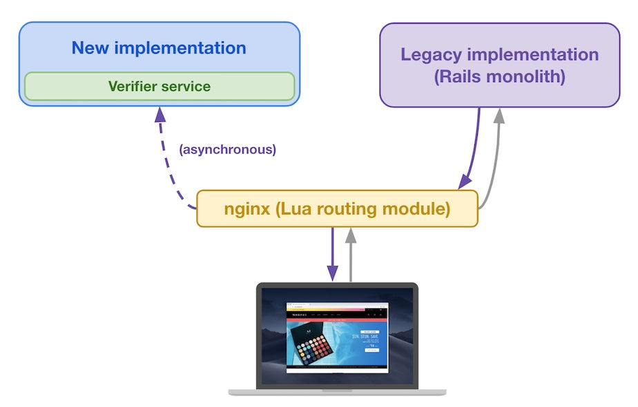 Routing module sends original request and legacy implementation's response to the new implementation