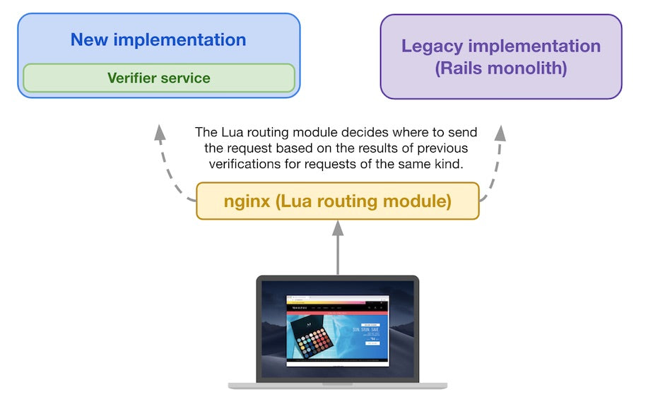 For subsequent storefront requests, the Lua routing module decides where to send it