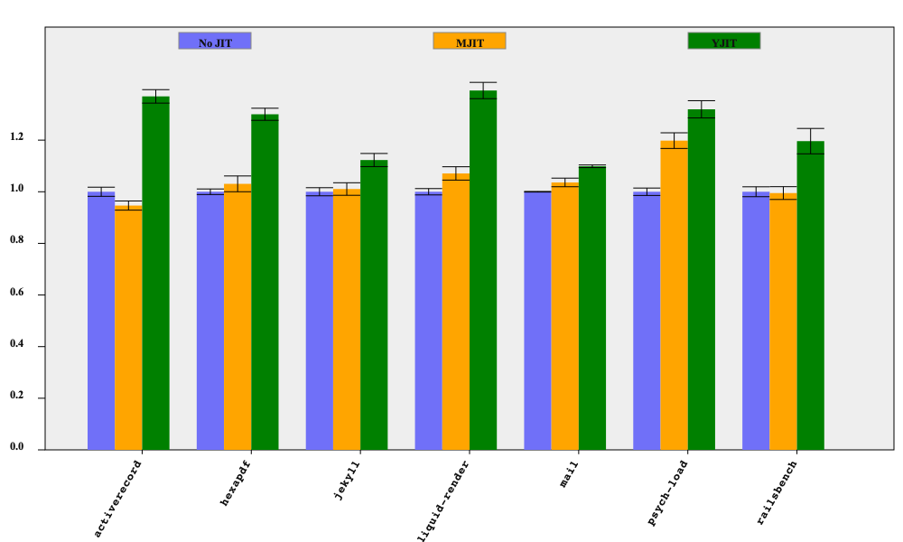 A bar graph showing the performance differences between YJIT, MJIT, and No JIT.