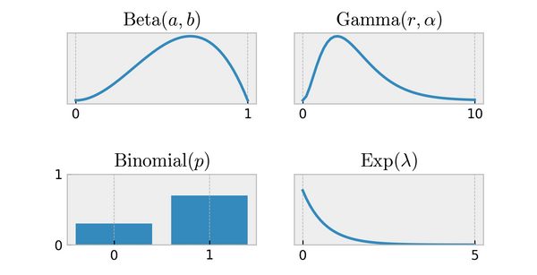 BG/NBD (Beta Geometric / Negative Binomial Distribution) model