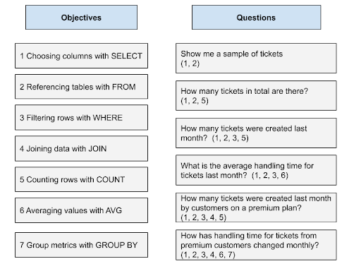 Identifying Objectives and Questions