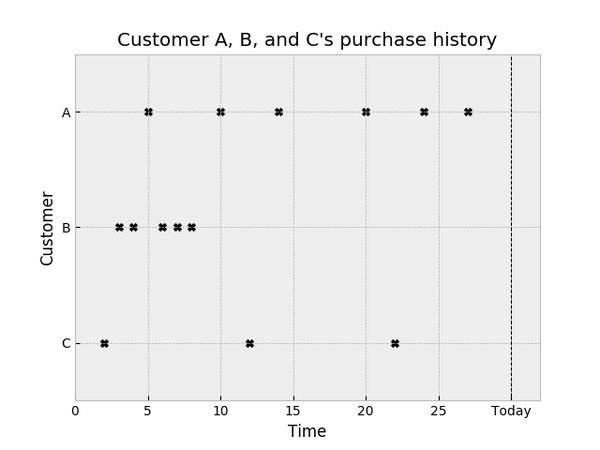 How Shopify Merchants can Measure Retention