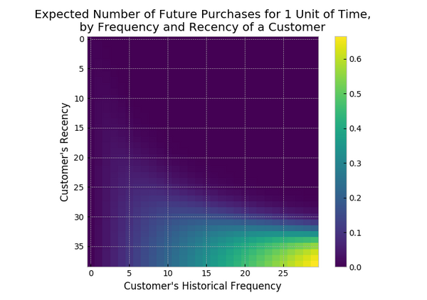 Expected Number of Future Purchases for 1 Unit of Time