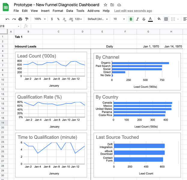 A sample Google Sheet dashboard evaluating Inbound Leads.  The dashboard consists of 6 charts.  The 3 line charts on the left measure Lead Count, Qualification Rate %, and Time to Qualification in Minutes.  The 3 bar charts on the right  measure Leads by Channel, Leads by Country, and Leads by Last Source Touched.