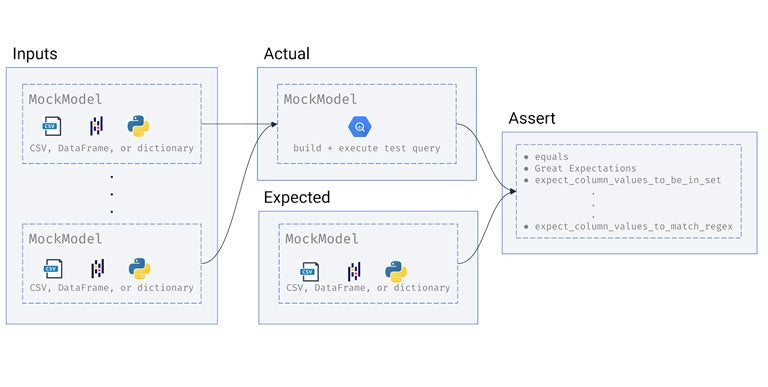 Input and expected MockModels are built from static data. The actual MockModel is built from input MockModels by BigQuery. Actual and expected MockModels can assert equality or any Great Expectations expectation